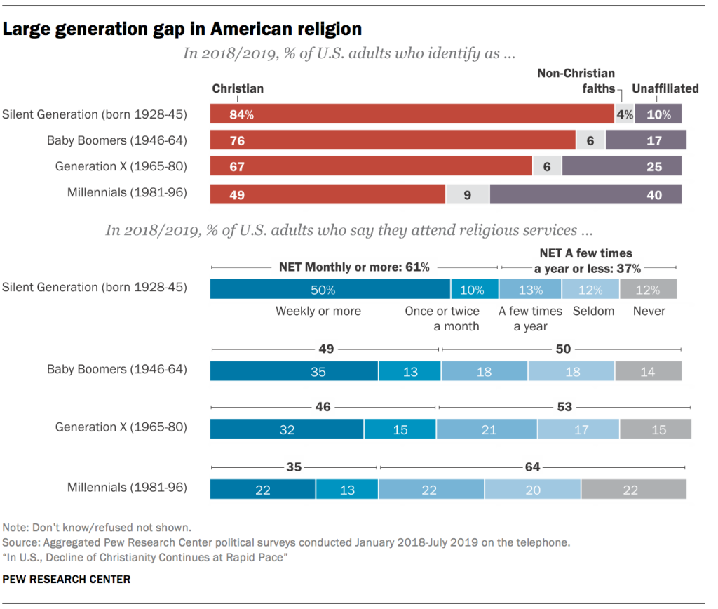 Large generation gap in American religion
