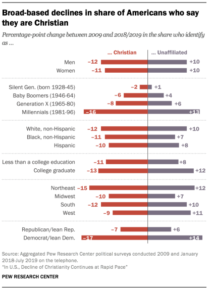 Broad-based declines in share of Americans who say they are Christian
