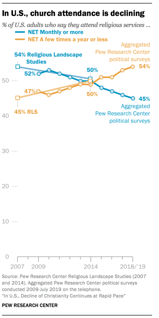 In U.S., church attendance is declining