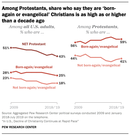Among Protestants, share who say they are 'born-again or evangelical' Christians is as high as or higher than a decade ago