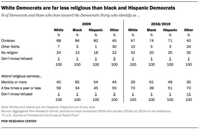 White Democrats are far less religious than black and Hispanic Democrats