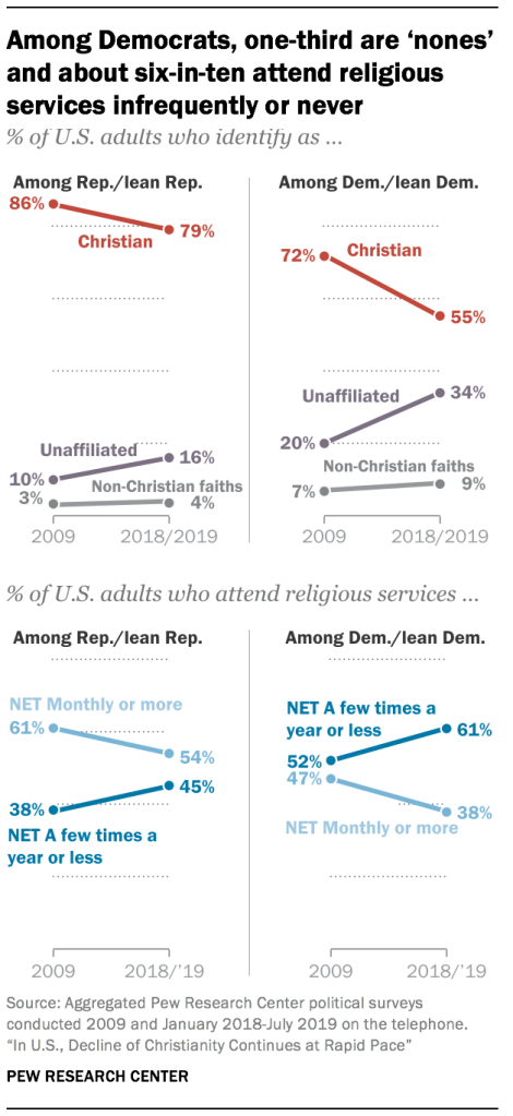 Among Democrats, one-third are 'nones' and about six-in-ten attend religious services infrequently or never