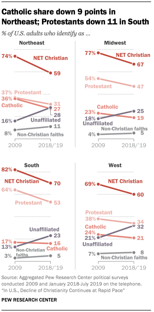Catholic share down 9 points in Northeast; Protestants down 11 in South