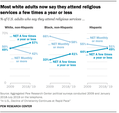 Most white adults now say they attend religious services a few times a year or less