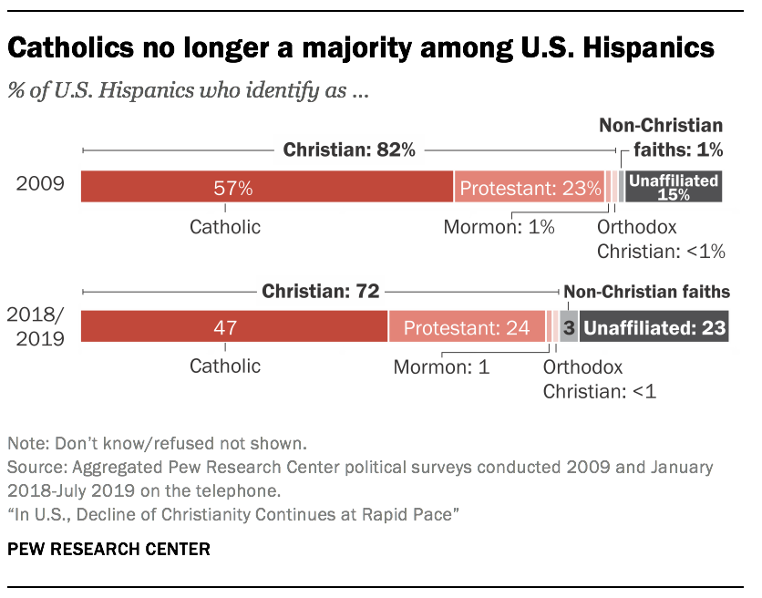 Catholics no longer a majority among U.S. Hispanics