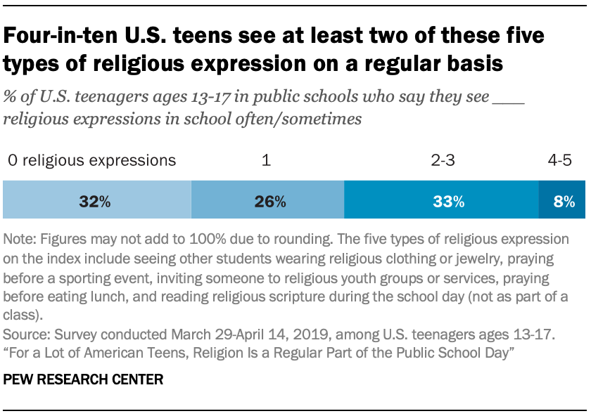 Four-in-ten U.S. teens see at least two of these five types of religious expression on a regular basis
