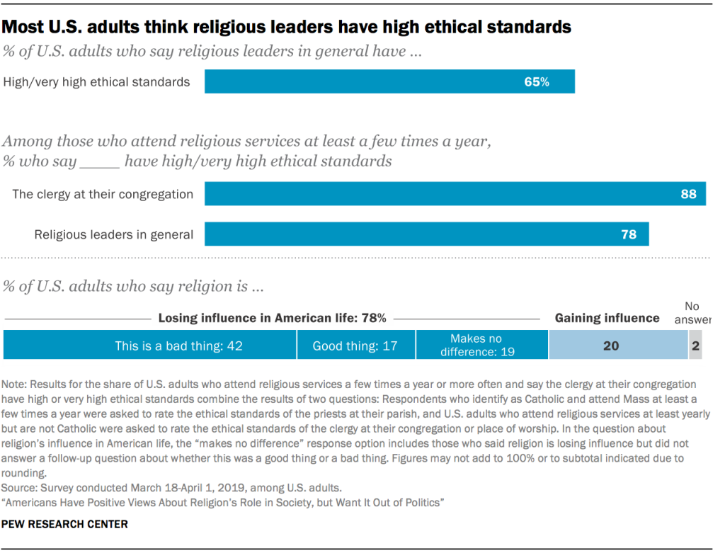 Most U.S. adults think religious leaders have high ethical standards