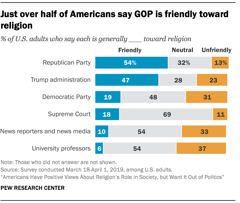 Just over half of Americans say GOP is friendly toward religion