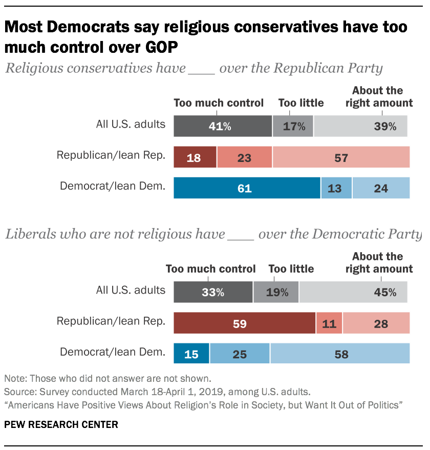 Most Democrats say religious conservatives have too much control over GOP
