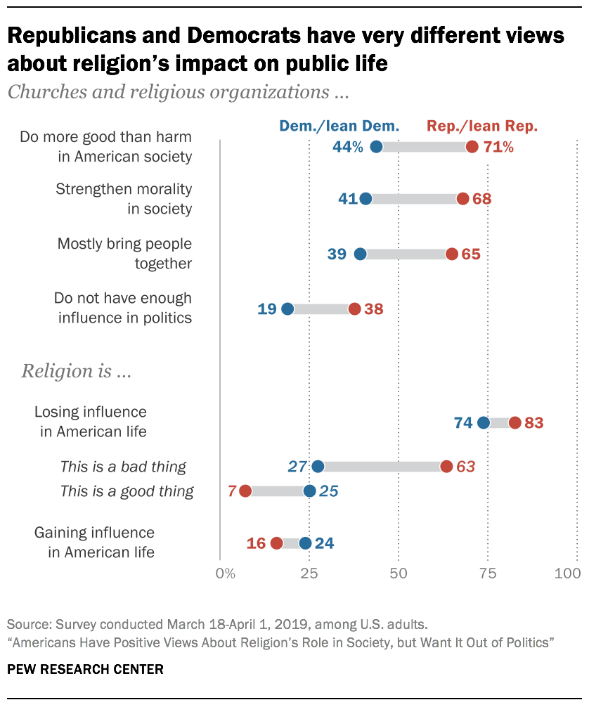 Republicans and Democrats have very different views about religion's impact on public life