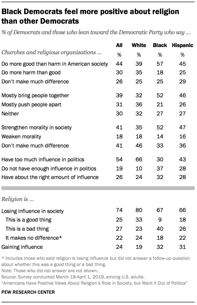 Black Democrats feel more positive about religion than other Democrats
