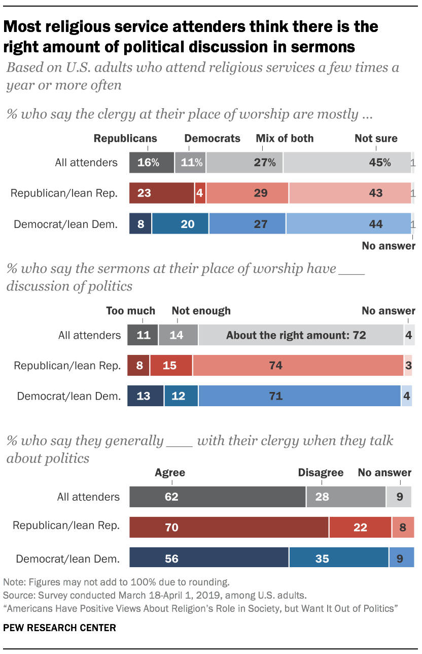 Most religious service attenders think there is the right amount of political discussion in sermons
