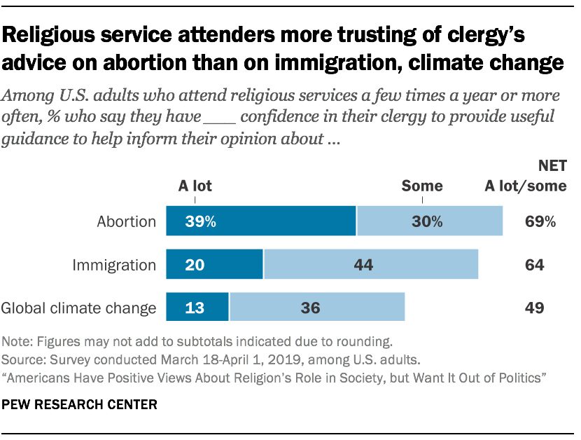 Religious service attenders more trusting of clergy's advice on abortion than on immigration, climate change