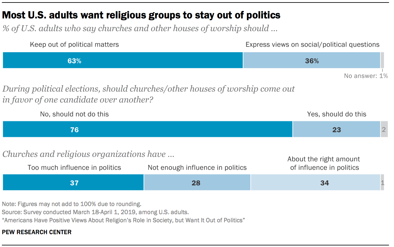 Most U.S. adults want religious groups to stay out of politics