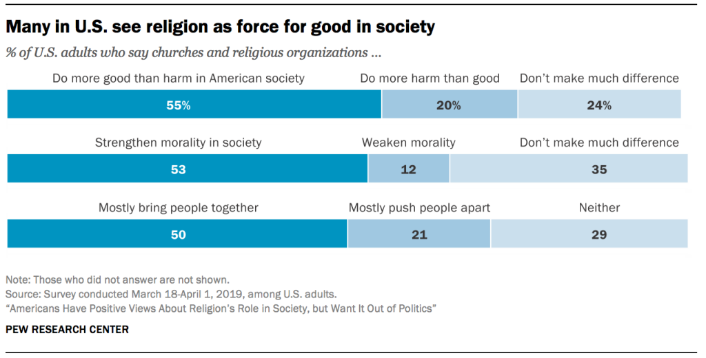 Many in U.S. see religion as force for good in society