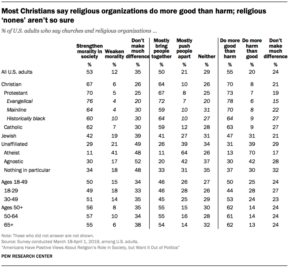 Most Christians say religious organizations do more good than harm; religious 'nones' aren't so sure