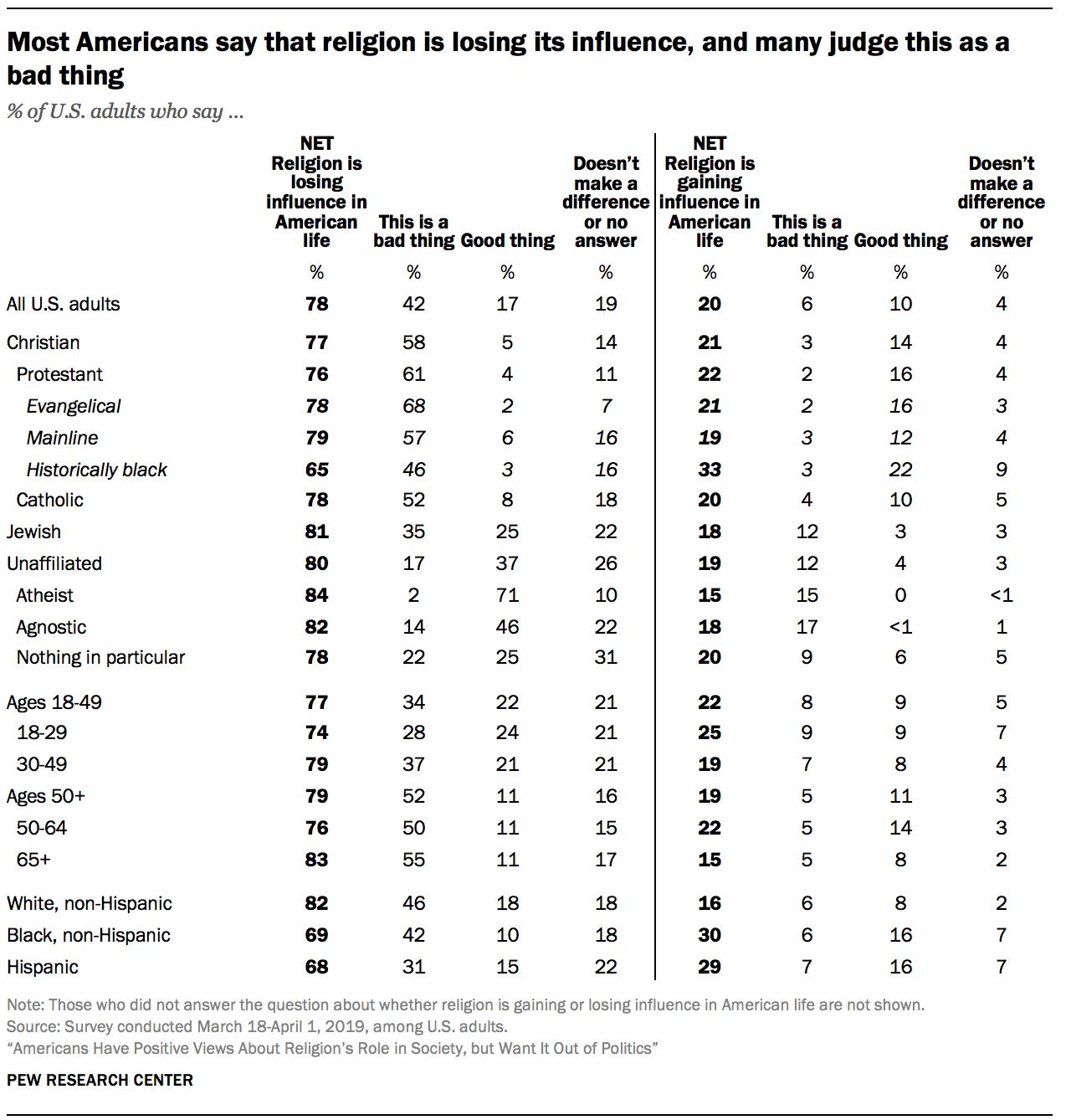 Most Americans say that religion is losing its influence, and many judge this as a bad thing