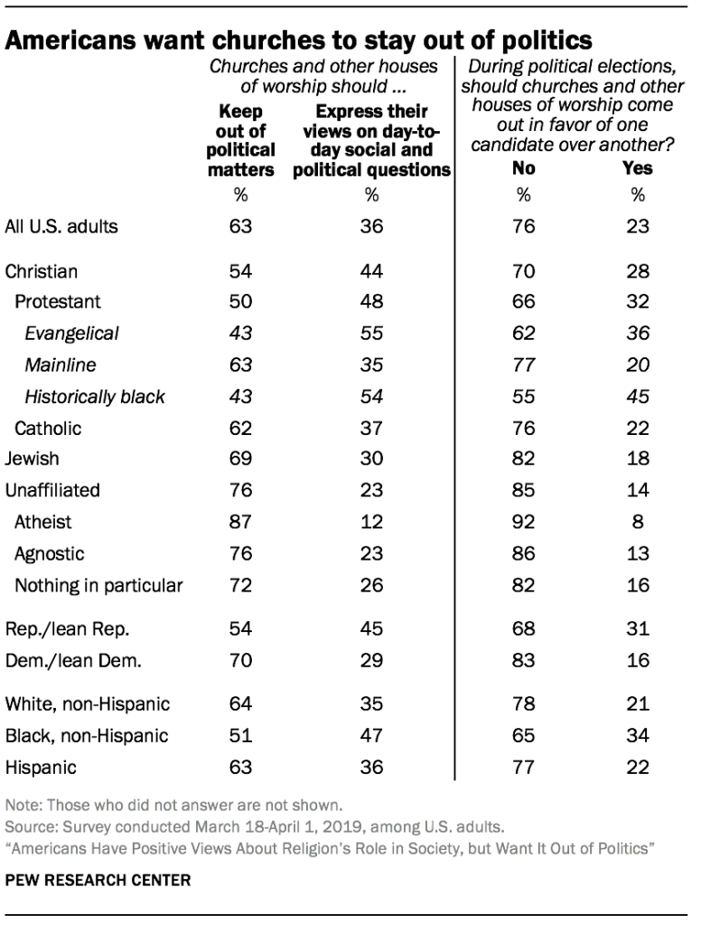 Americans want churches to stay out of politics