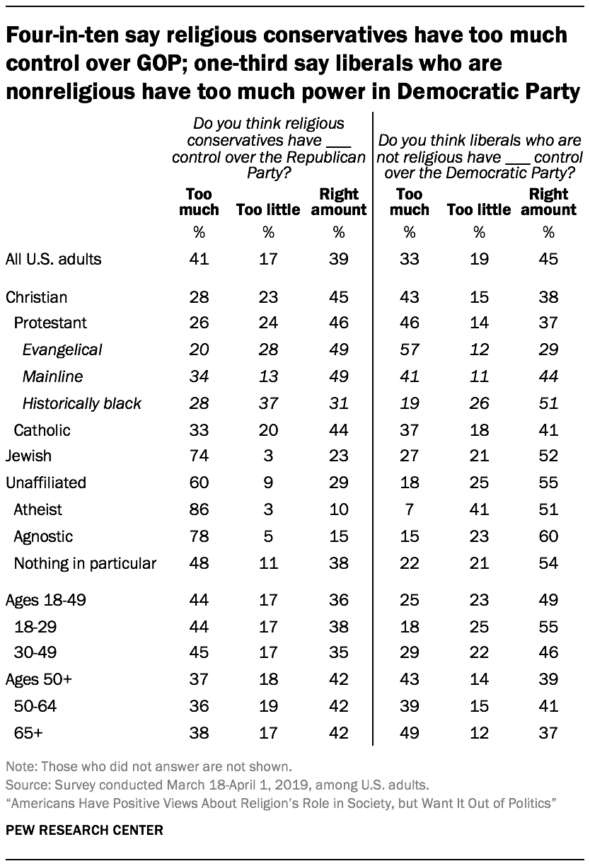 Four-in-ten say religious conservatives have too much control over GOP; one-third say liberals who are nonreligious have too much power in Democratic Party