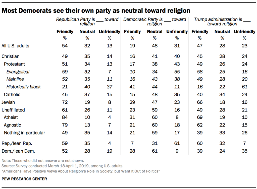 Most Democrats see their own party as neutral toward religion