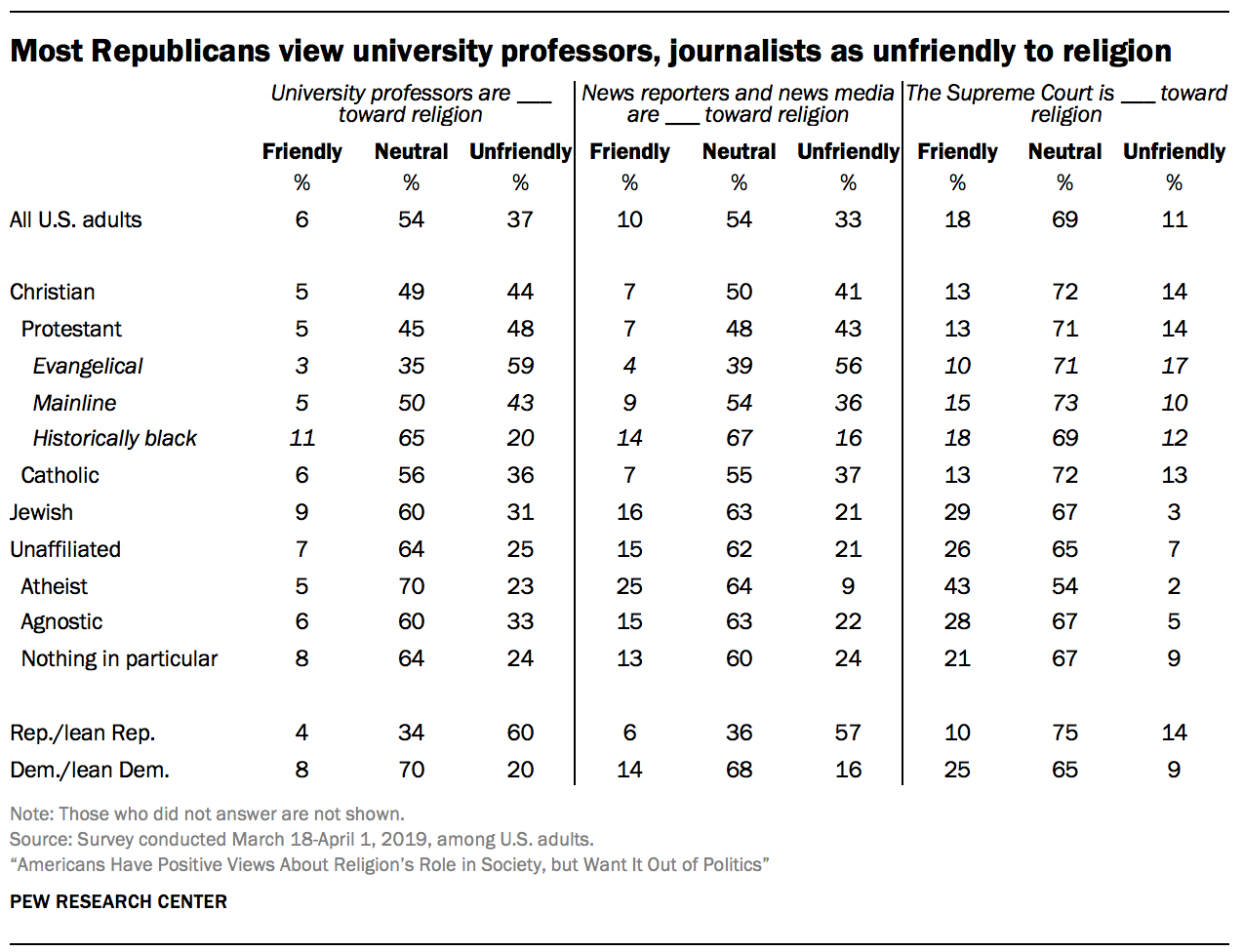 Most Republicans view university professors, journalists as unfriendly to religion