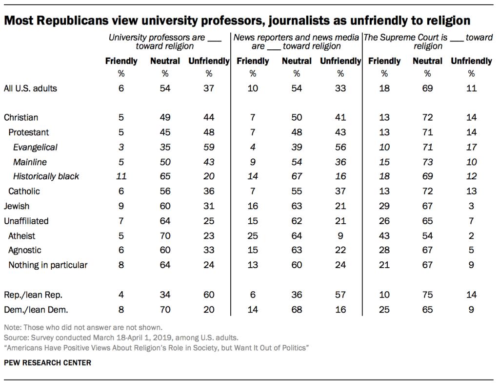 Most Republicans view university professors, journalists as unfriendly to religion