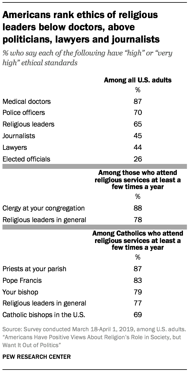 Americans rank ethics of religious leaders below doctors, above politicians, lawyers and journalists