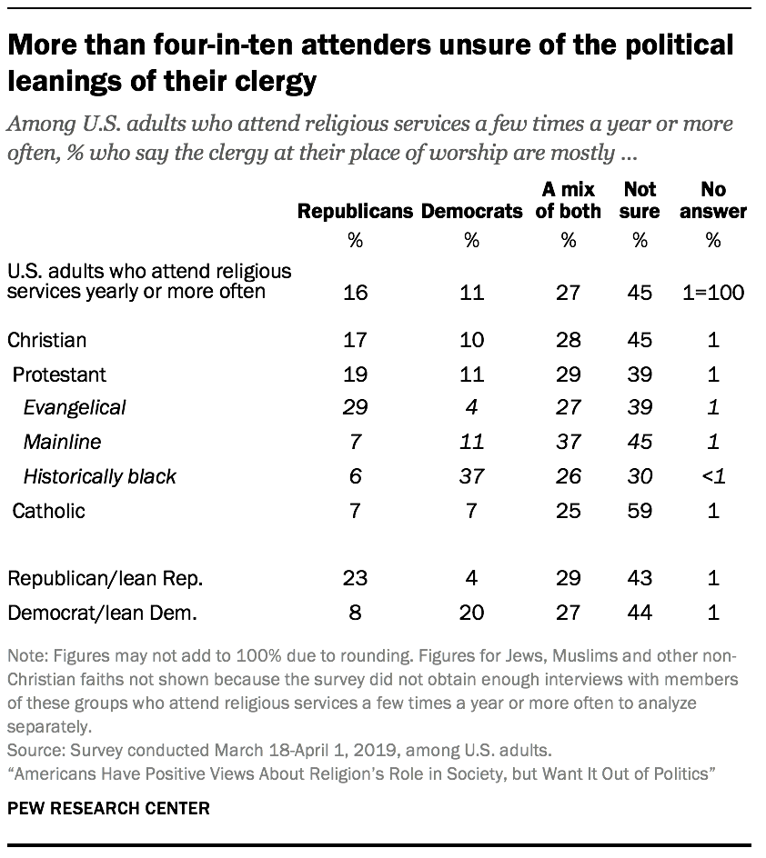 More than four-in-ten attenders unsure of the political leanings of their clergy