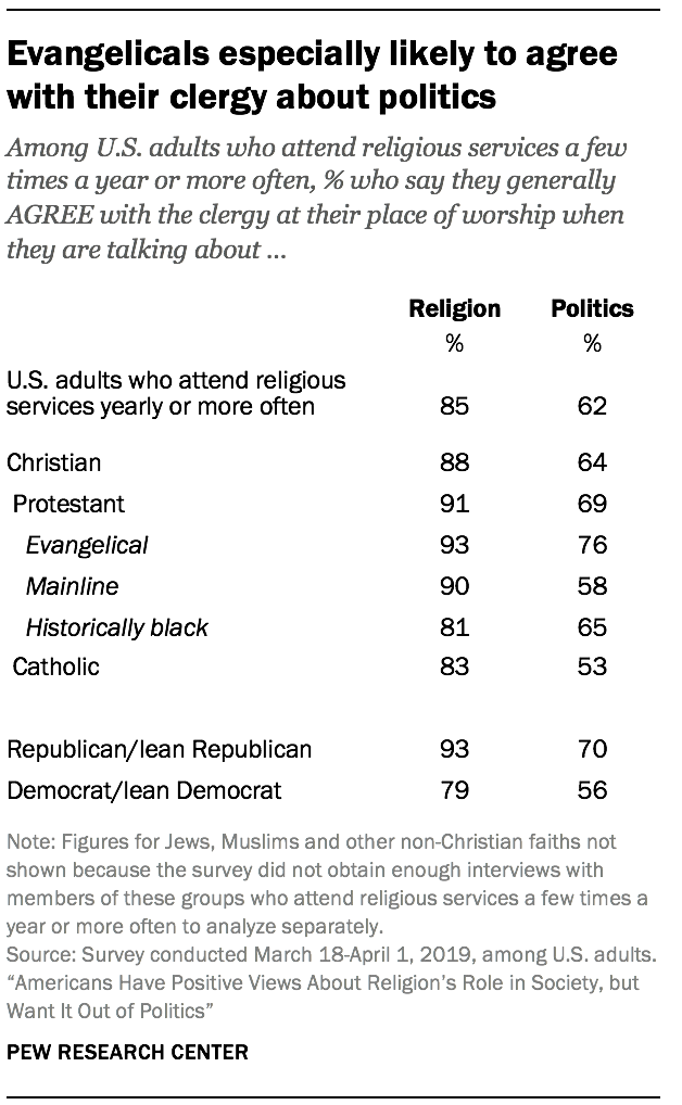 Evangelicals especially likely to agree with their clergy about politics