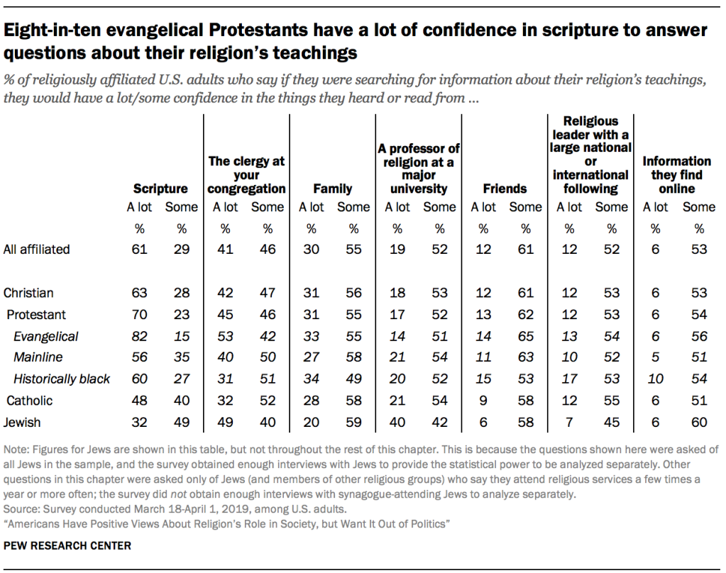 Eight-in-ten evangelical Protestants have a lot of confidence in scripture to answer questions about their religion's teachings