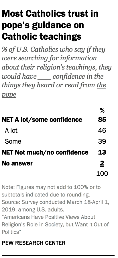 Most Catholics trust in pope's guidance on Catholic teachings