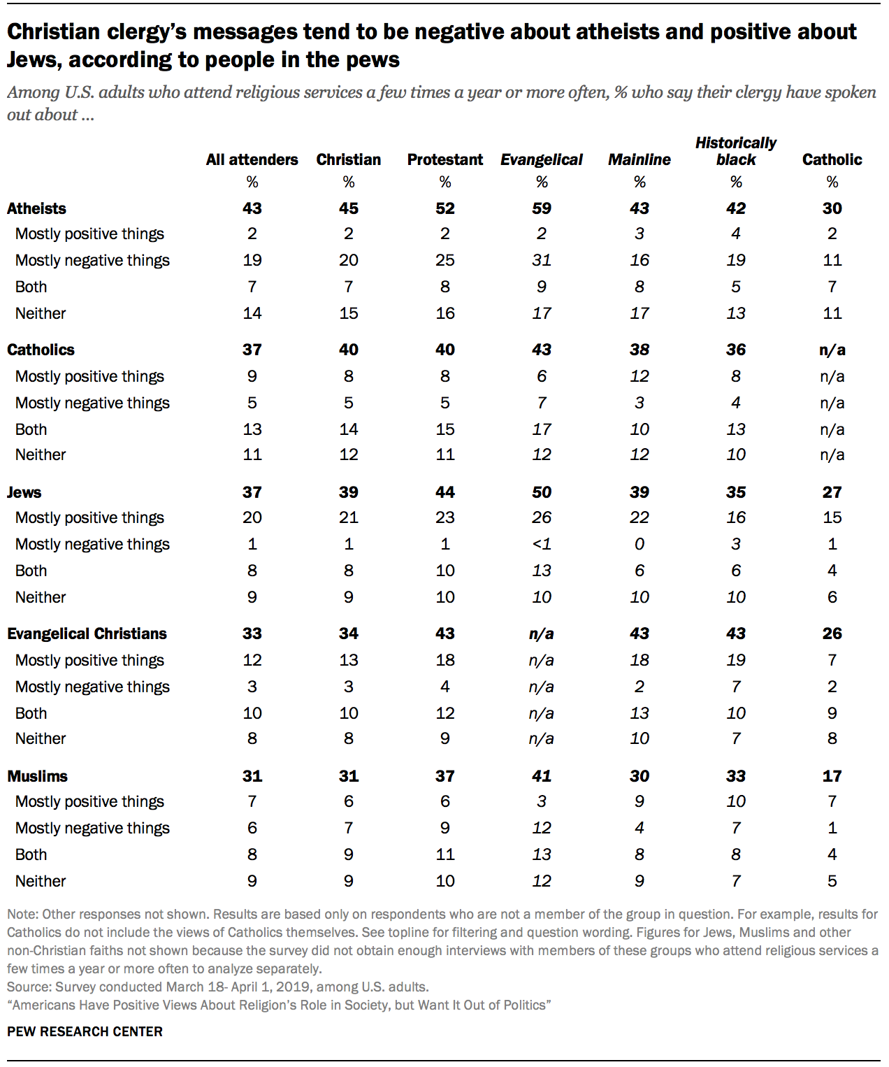Christian clergy's messages tend to be negative about atheists and positive about Jews, according to people in the pews
