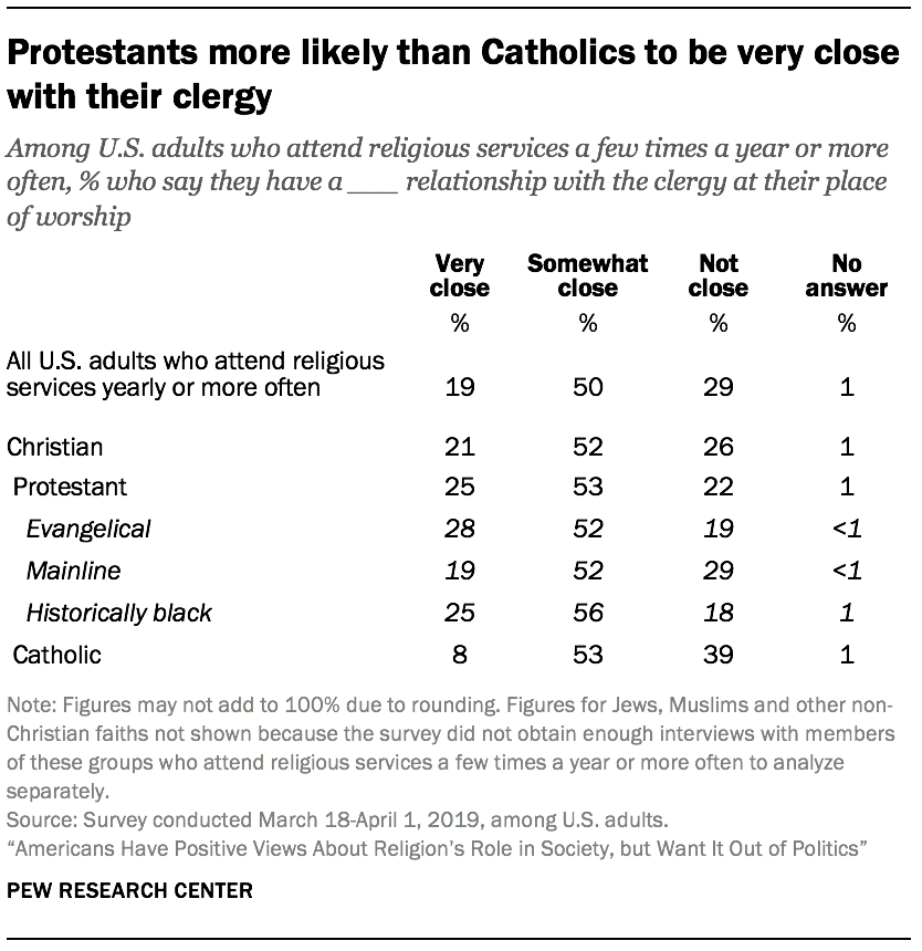 Protestants more likely than Catholics to be very close with their clergy