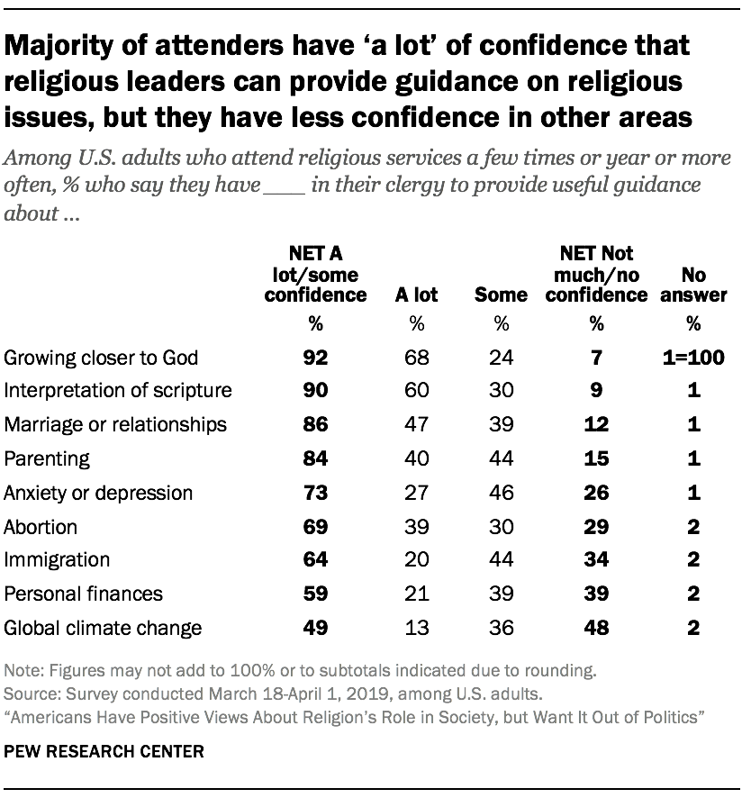 Majority of attenders have 'a lot' of confidence that religious leaders can provide guidance on religious issues, but they have less confidence in other areas