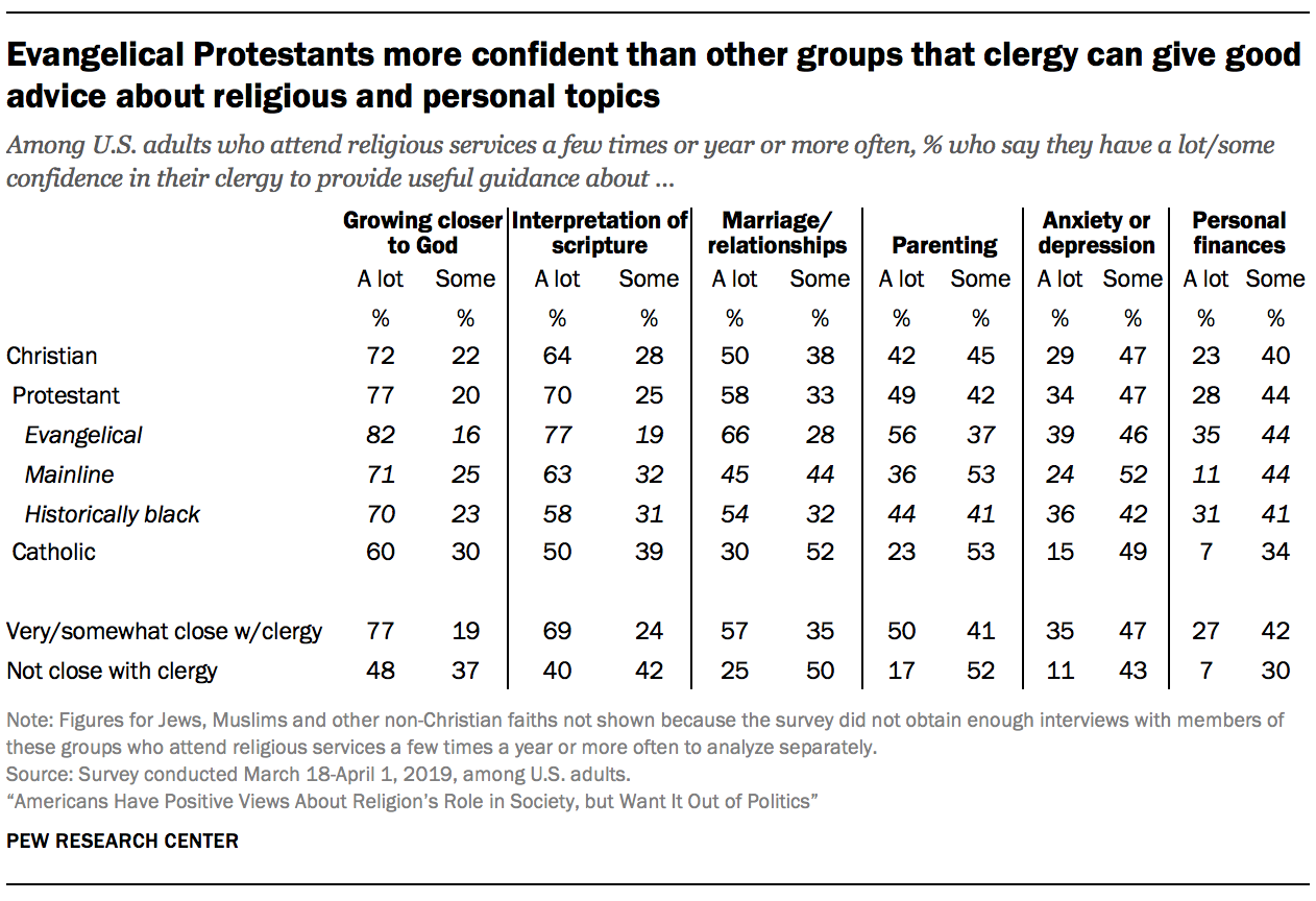 Evangelical Protestants more confident than other groups that clergy can give good advice about religious and personal topics