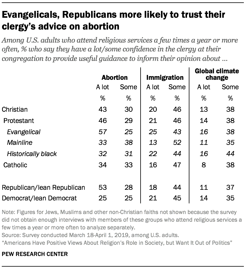 Evangelicals, Republicans more likely to trust their clergy's advice on abortion
