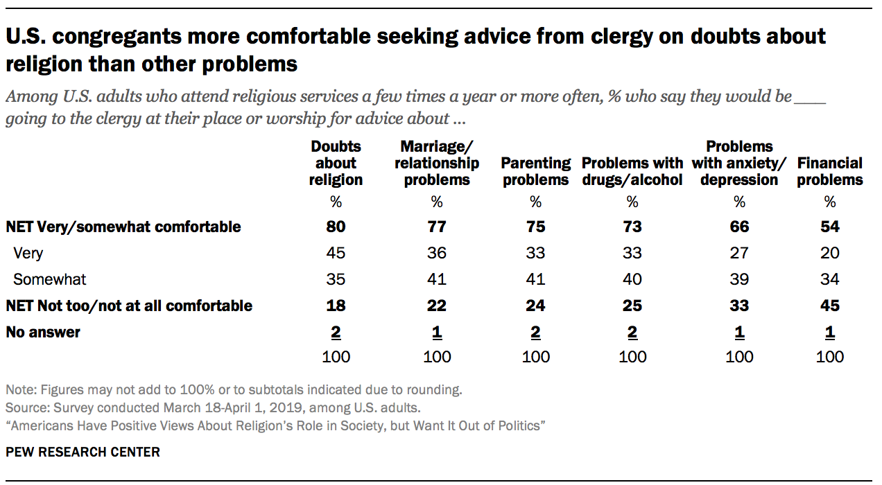 U.S. congregants more comfortable seeking advice from clergy on doubts about religion than other problems