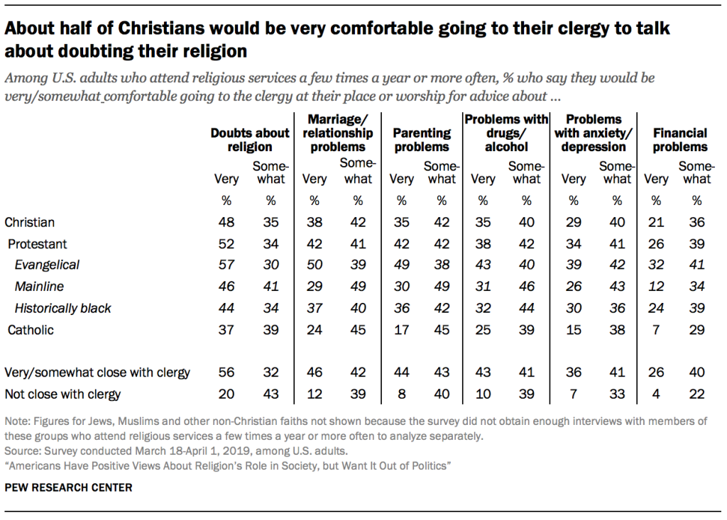 About half of Christians would be very comfortable going to their clergy to talk about doubting their religion