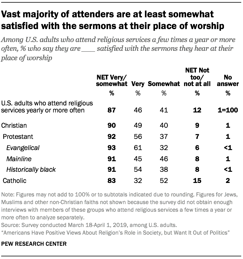 Vast majority of attenders are at least somewhat satisfied with the sermons at their place of worship