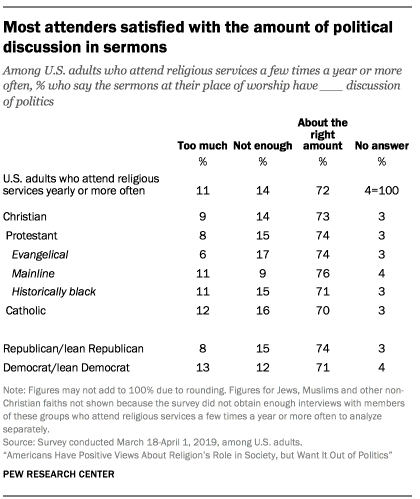 Most attenders satisfied with the amount of political discussion in sermons