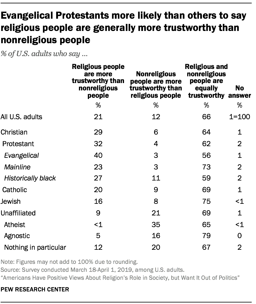 Evangelical Protestants more likely than others to say religious people are generally more trustworthy than nonreligious people