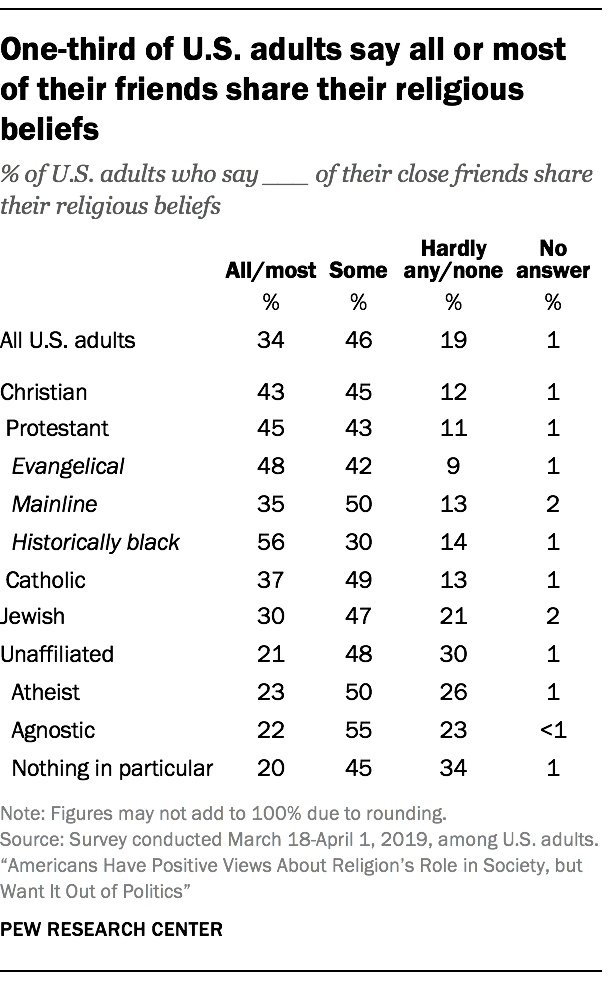 One-third of U.S. adults say all or most of their friends share their religious beliefs
