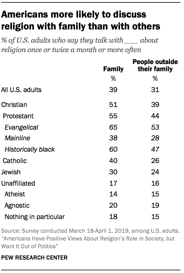 Americans more likely to discuss religion with family than with others