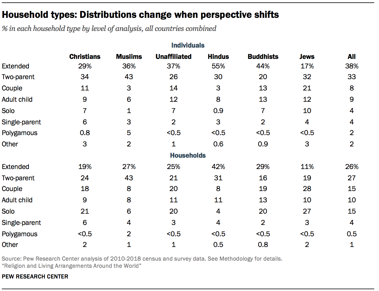 Household types: Distributions change when perspective shifts