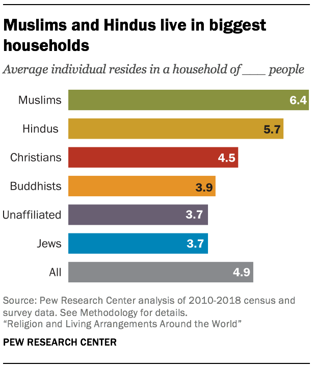 Muslims and Hindus live in biggest households
