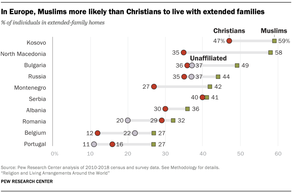 In Europe, Muslims more likely than Christians to live with extended families