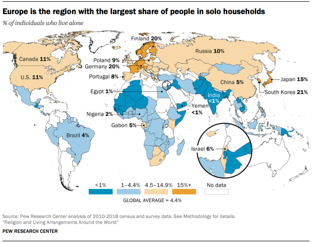 Europe is the region with the largest share of people in solo households