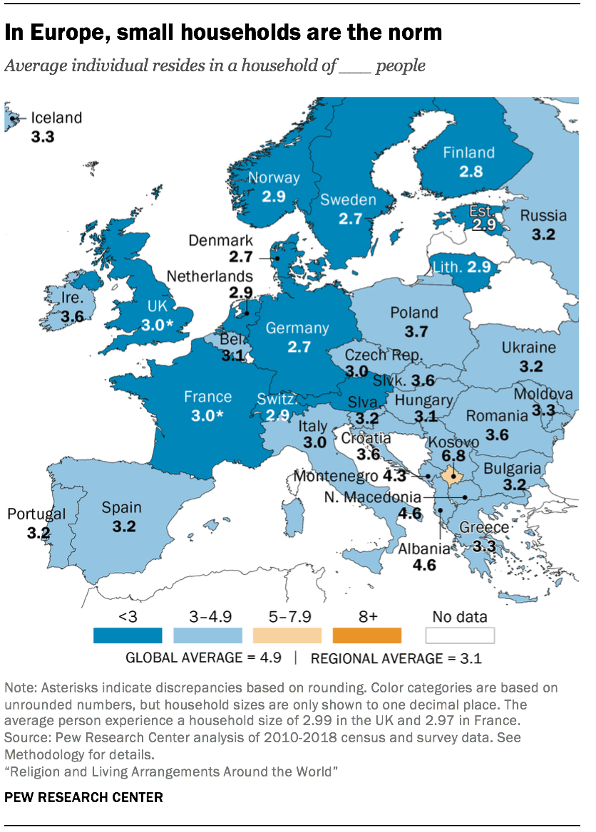 In Europe, small households are the norm