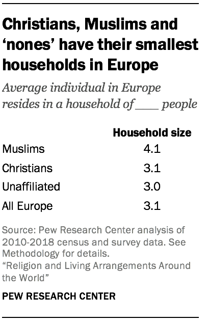 Christians, Muslims and 'nones' have their smallest households in Europe