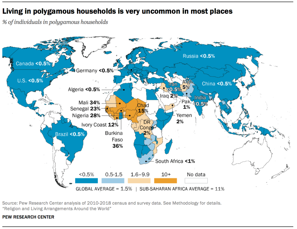 Living in polygamous households is very uncommon in most places
